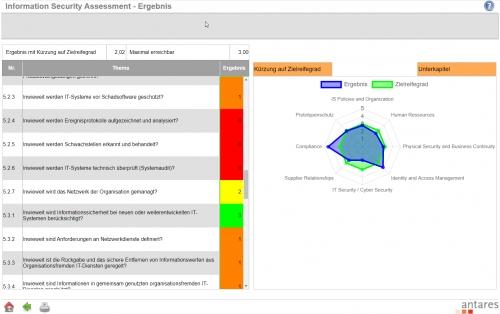 Ergebnis des Information Security Assessments - mit Kürzung auf Zielreifegrad