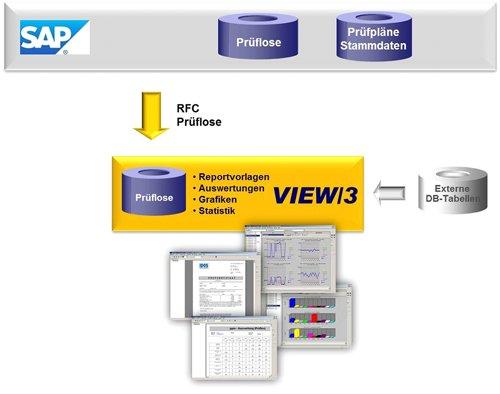 1. Produktbild VIEW/3 Reports & Auswertungen für die SAP Anwendung QM