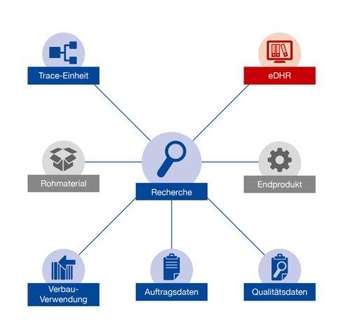 1. Produktbild GUARDUS Rückverfolgbarkeit (Traceability)
