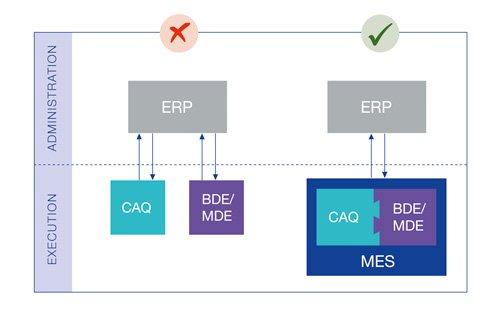 1. Produktbild GUARDUS MES (Manufacturing Execution System)