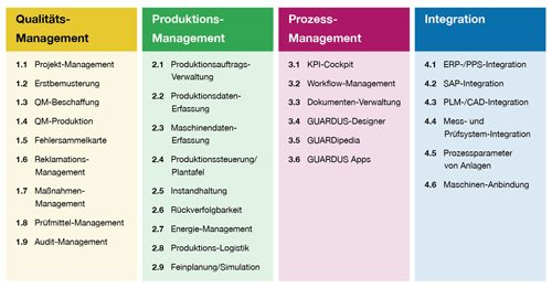 2. Produktbild GUARDUS MES (Manufacturing Execution System)