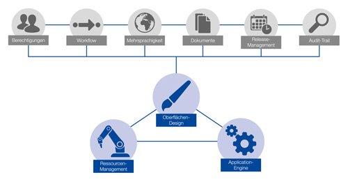 3. Produktbild GUARDUS MES (Manufacturing Execution System)