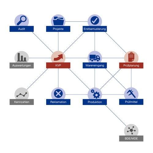 3. Produktbild GUARDUS Qualitätsmanagement (CAQ)