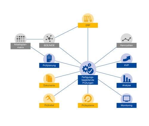4. Produktbild GUARDUS Qualitätsmanagement (CAQ)