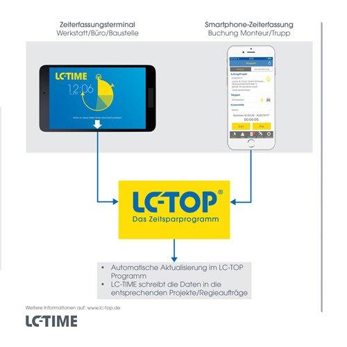 28. Produktbild LC-TOP-Zeiterfassung - Arbeitszeitenprofile Ihrer Mitarbeiter