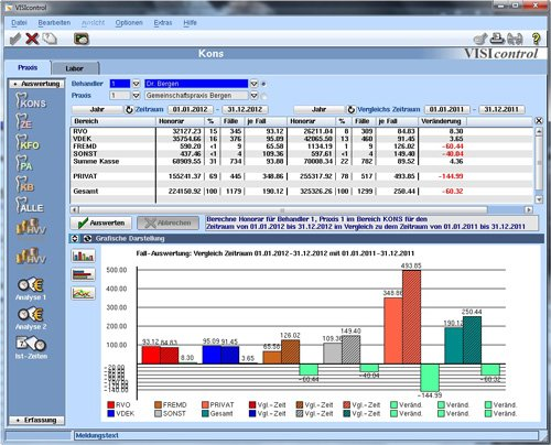 VISIcontrol, betriebswirtschaftliche Auswertung und Analyse
