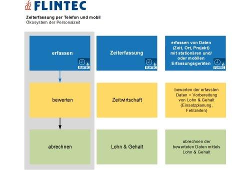 Flintec Zeiterfassung: Ökosystem Personalzeit