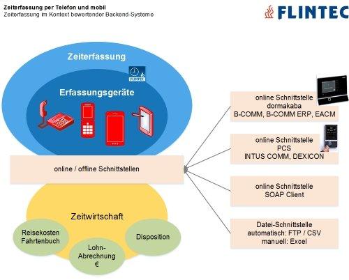 Flintec Zeiterfassung: Schnittstellen
