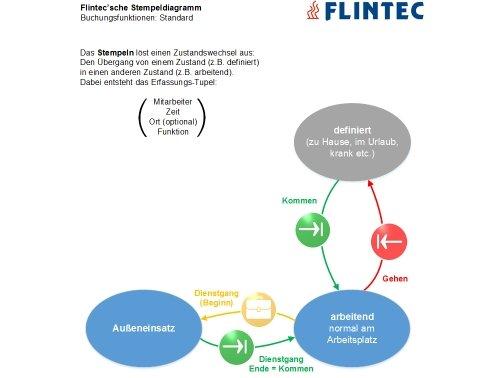 Flintec Zeiterfassung per Telefon: Stempeldiagramm Standard