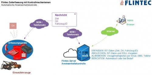 Flintec Kontrollmechanismen: Anwesenheitskontrolle.