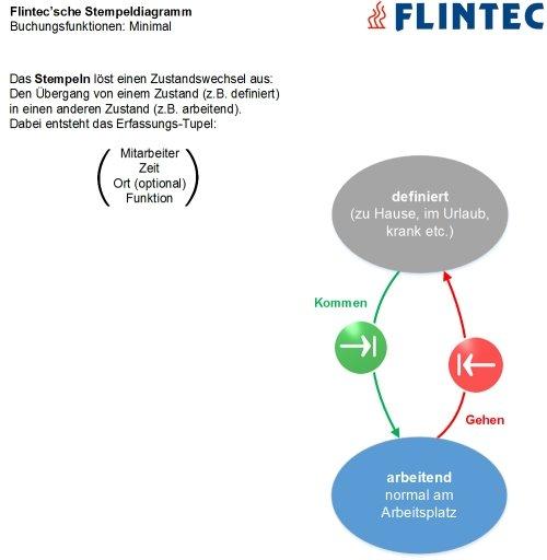 Flintec mobile Zeiterfassung: Stempeldiagramm Flipflop