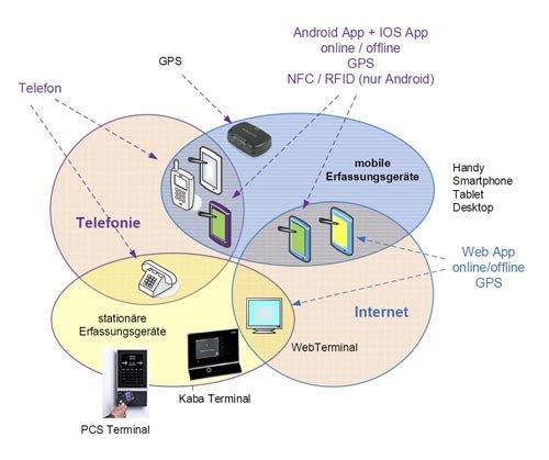 3. Produktbild FLINTEC IT - Zeiterfassung per GPS-Gerät