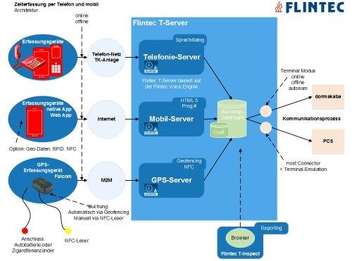 Flintec Zeiterfassung: T-Server