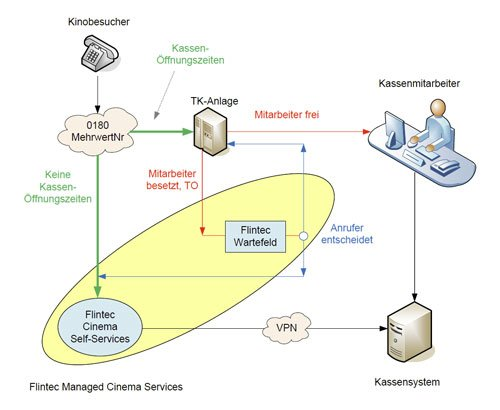 7. Produktbild FLINTEC IT - Kino-Ticketing Service per Telefon