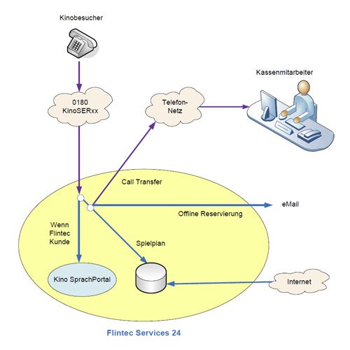 4. Produktbild FLINTEC IT - Kino-Ticketing Service per Telefon