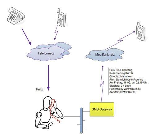 5. Produktbild FLINTEC IT - Kino-Ticketing Service per Telefon