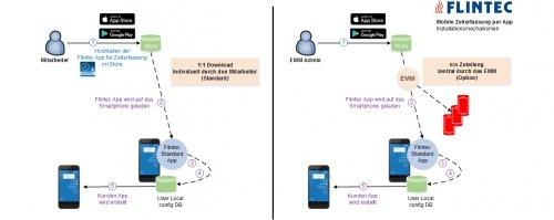 Flintec mobile Zeiterfassung: Installationsmechanismen