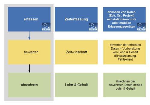 2. Produktbild FLINTEC IT - mobile Zeiterfassung
