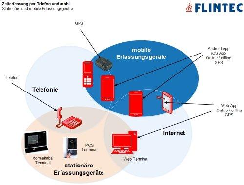 Flintec Zeiterfassung: Erfassungsgeräte und Netze