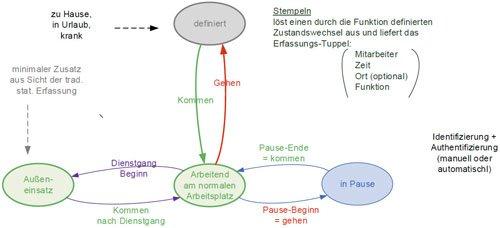 3. Produktbild FLINTEC IT - mobile Zeiterfassung
