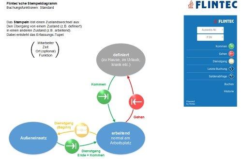 Flintec mobile Zeiterfassung: Stempeldiagramm Standard