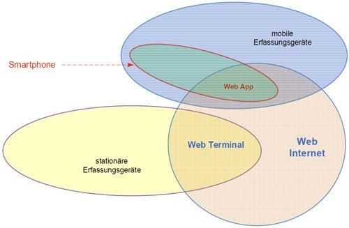 5. Produktbild FLINTEC IT - mobile Zeiterfassung