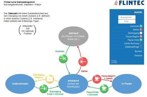 Flintec mobile Zeiterfassung: Stempeldiagramm