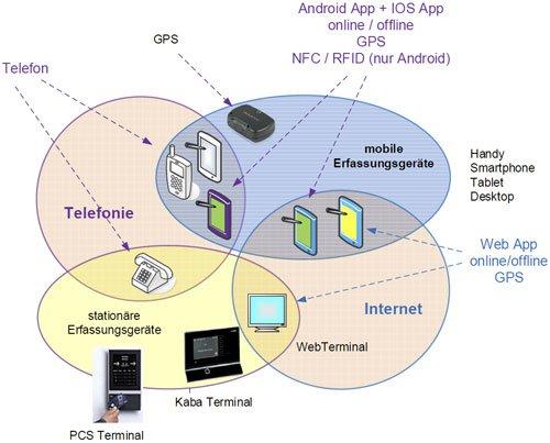 6. Produktbild FLINTEC IT - mobile Zeiterfassung