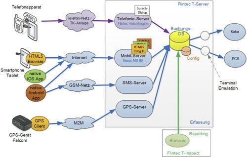 7. Produktbild FLINTEC IT - mobile Zeiterfassung