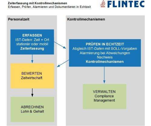 Flintec Zeiterfassung mit Kontrollmechanismen