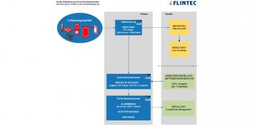 Flintec Alarmierung bei Verletzung der Arbeitszeitregelung