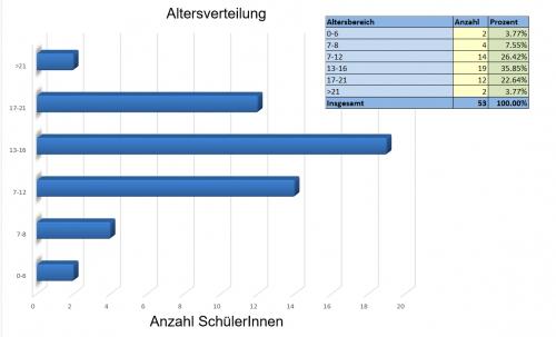 Diagramme und grafische Auswertungen per Mausklick