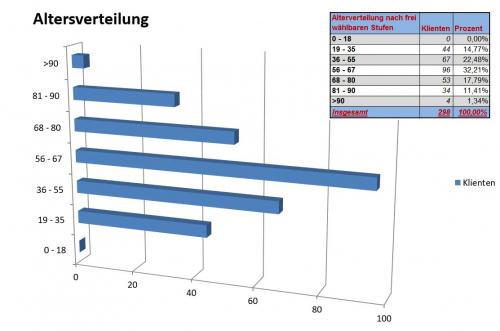 Statistiken und Grafiken per Klick: mit dem integrierten Listengenerator