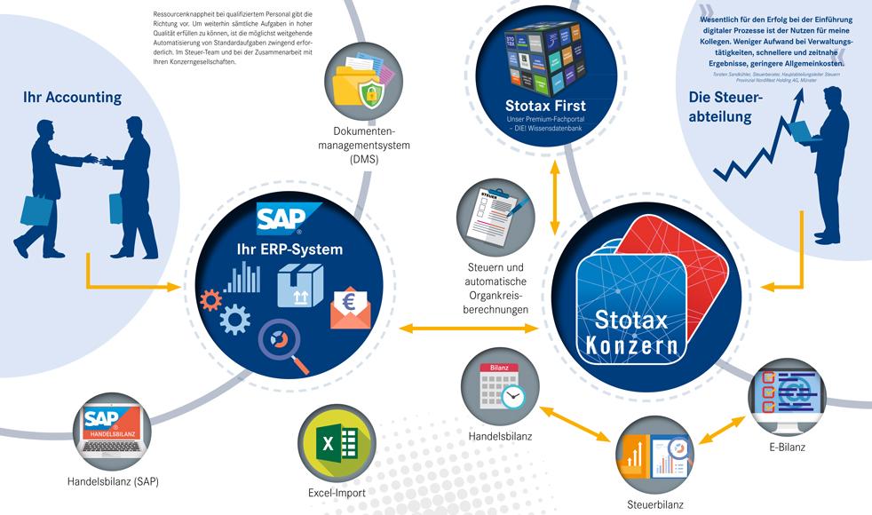 Stotax Digital