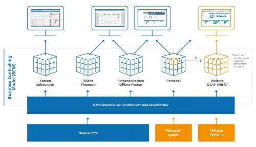 Business Controlling Modell für unternehmensweites Controlling
