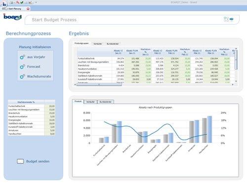 1. Budgetierungs-Workflow