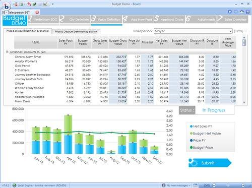 2. Budgetierungs-Workflow