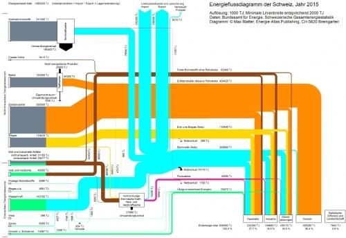 Energieflußdiagramm für die Schweiz 2015