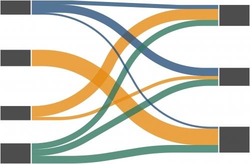 Material- oder Energieflüsse werden in Sankey-Diagrammen exakt mengenproportional dargestellt