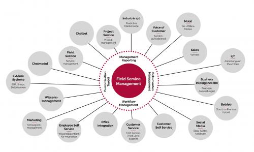 Entscheidende Vorteile für Ihr Field Service Management