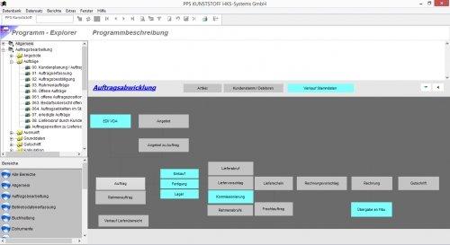 Workflow Auftragsbearbeitung