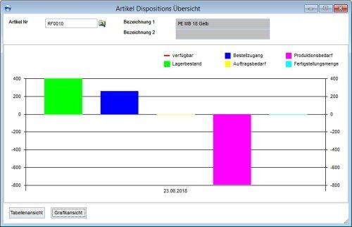 Dispo Grafik Einkauf