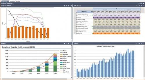 Sales Planning Dashboard