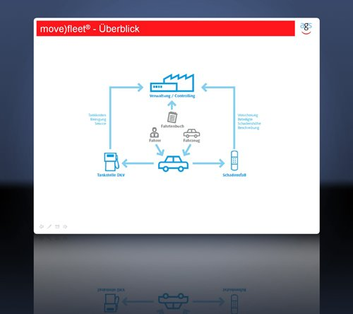 3. Produktbild move)fleet – Fuhrparkverwaltung Software