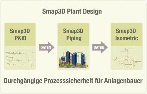 2. Produktbild Smap3D Plant Design