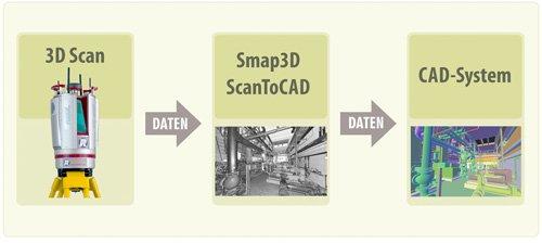 6. Produktbild Smap3D ScanToCAD