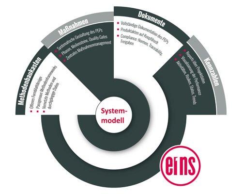 2. Produktbild PLATO e1ns - Das Engineering Framework