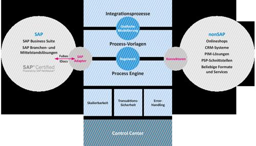 1. Produktbild IntegrationMan - SAP-nonSAP Integration