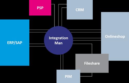 2. Produktbild IntegrationMan - SAP-nonSAP Integration