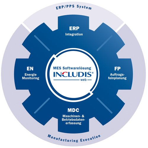 1. Produktbild INCLUDIS.web 8.1 - Manufacturing Execution System (MES)